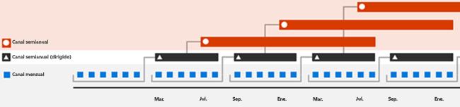 Cadencia de publicación de versiones de Office 365