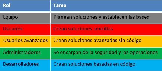 Roles y tareas de ciclo de desarrollo