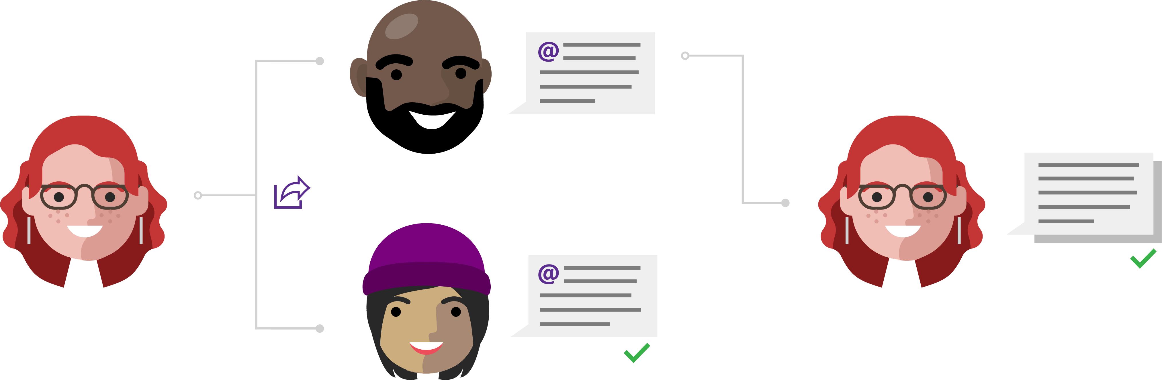 Lea acerca de la colaboración con comentarios