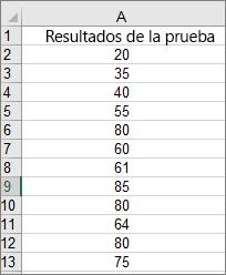 Datos usados para crear el histograma de ejemplo anterior