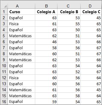 Imagen de datos cortados que se utilizaron para crear el cuadro y el gráfico de valores de ejemplo
