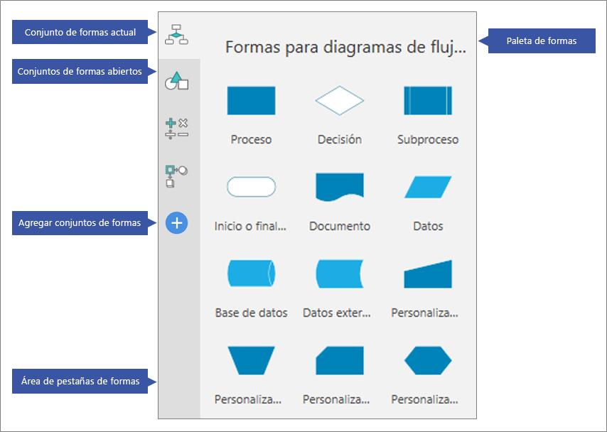 Información general del conjunto de formas