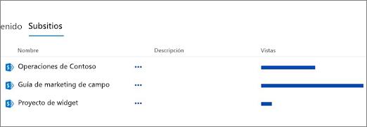 Sección de subsitios en la página contenido del sitio