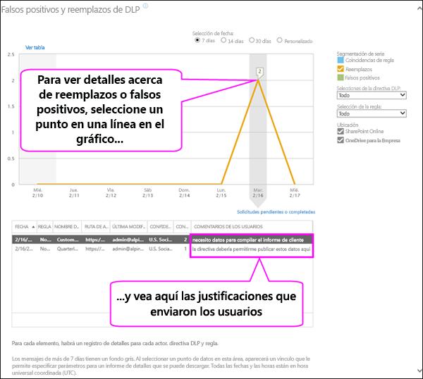 Informe de falsos positivos y reemplazos de DLP que muestra el texto de justificaciones de usuarios