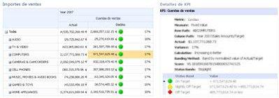 Cuadro de mandos e informe detallado de KPI relacionado de PerformancePoint