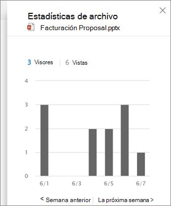Captura de pantalla de la actividad de visualización en un archivo