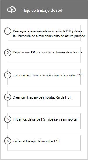 Flujo de trabajo de la red de cargar el proceso para importar archivos PST a Office 365