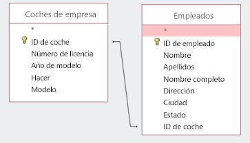 Recorte de pantalla que muestra dos tablas que comparten una id.