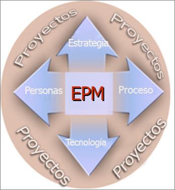 Una implementación de EPM implica Estrategia, Personas, Procesos y Tecnología