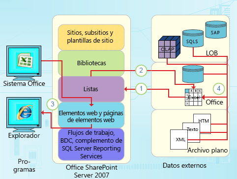 Puntos de integración centrados en datos de Excel