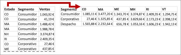 La dinamización transfiere valores de estado en encabezados de columna