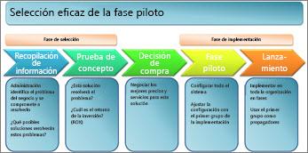 Selección eficaz de la fase piloto