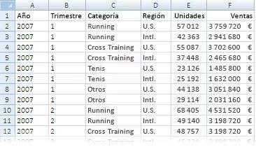 Datos usados en un informe de tabla dinámica