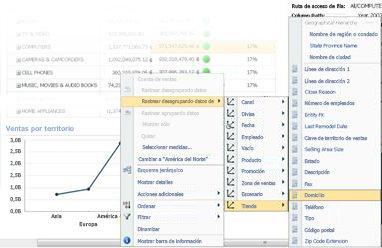 Menú Rastrear desagrupando datos de en un gráfico de líneas de PerformancePoint