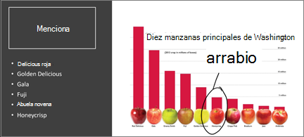 Gráfico de barras con las 10 manzanas principales. Uno tiene un círculo con la entrada de lápiz y se ha anotado con mi favorito.
