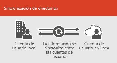Use la sincronización de directorios para mantener sincronizada la información de cuenta de usuario en línea y local