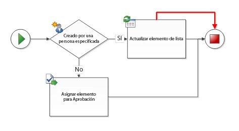 Existen conexiones duplicadas entre las formas de flujo de trabajo.