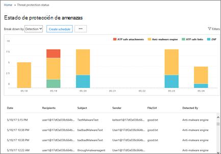 Use este informe para ver qué malware, malintencionado vínculos y datos adjuntos malintencionados detectados por Promesa
