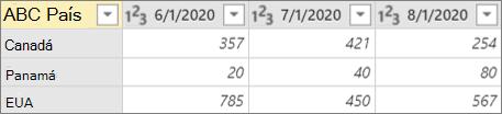 Ejemplo de columna de tabla dinámica
