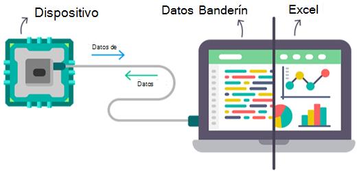 Flujo de datos de Excel que muestra los comentarios de dispositivos a y desde Excel