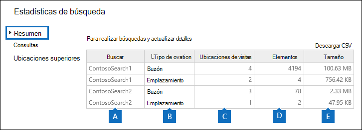 Resumen de las estadísticas de las búsquedas seleccionadas