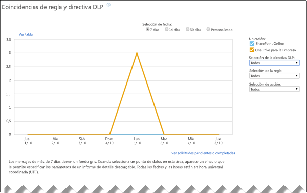 Informe DLP que muestra coincidencias de directivas