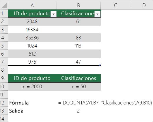 Ejemplo de la función BDCONTARA