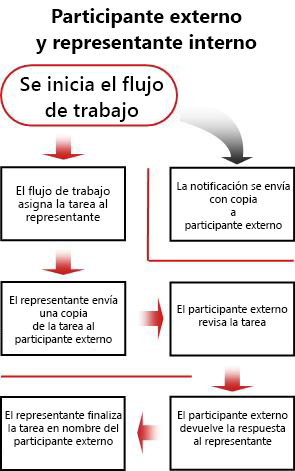 Diagrama de flujo del proceso para incluir participantes externos