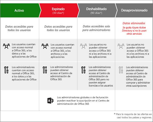 Gráfico que muestra las 3 etapas por las que se pasa una suscripción de Office 365 para empresas una vez que expira: Caducada, Deshabilitada y Desaprovisionada.
