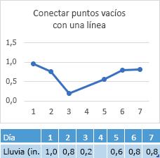 Una conexión de gráfico de datos que faltan en la celda del día 4, por día 4