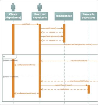 Diagrama de secuencia de UML