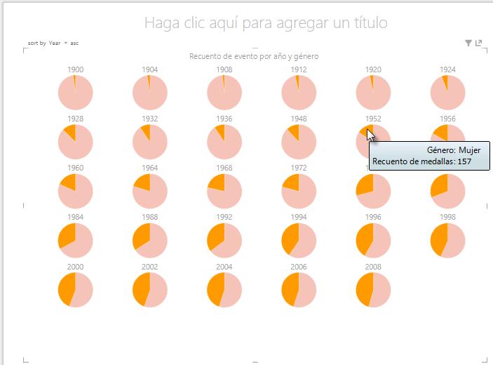 interacción con gráficos de múltiplos de Power View