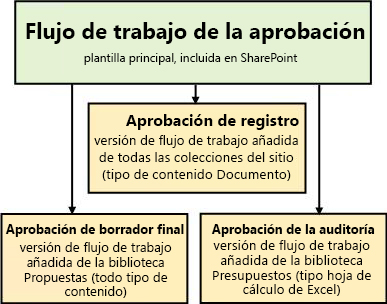 Tres flujos de trabajo basados en la plantilla de flujo de trabajo aprobación