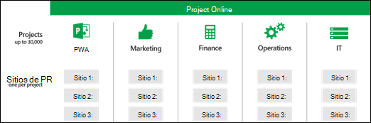 Sitios del proyecto a través de colecciones de sitios de PWA