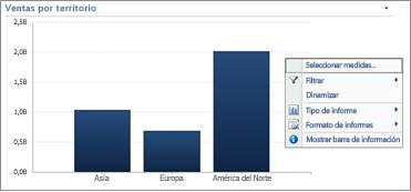 Menú contextual en un gráfico de barras de PerformancePoint