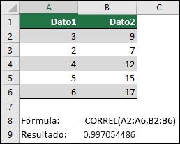 Use la función CORREL para devolver el coeficiente de correlación de dos conjuntos de datos en la columna A & B con =CORREL(A1:A6;B2:B6). El resultado es 0,997054486.