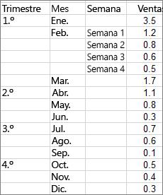 Datos utilizados para crear el gráfico de proyección solar de ejemplo