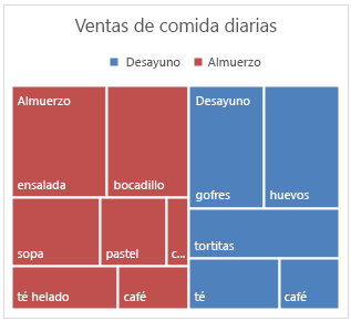 Ejemplo de un gráfico Treemap en Office 2016 para Windows