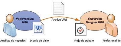 Traducir la lógica empresarial de Visio a reglas de flujo de trabajo de SharePointDesigner