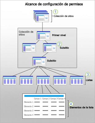 Gráfico que muestra los ámbitos de seguridad de SharePoint en los niveles de sitio, subsitio, lista y elemento.