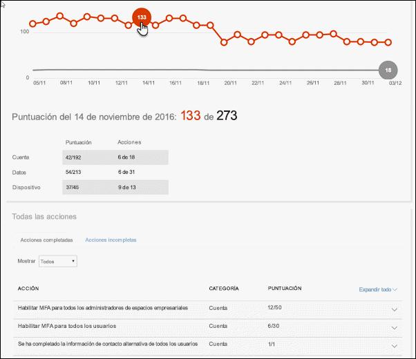Gráfico en la pestaña de puntuación Analyzer que muestra un punto de datos seleccionado