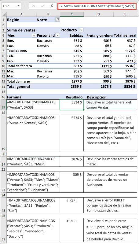 Ejemplo de una tabla dinámica que se usa para recuperar datos con la función IMPORTARDATOSDINAMICOS.