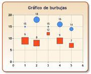 Gráfico de burbujas