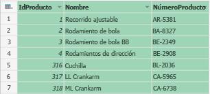 Elija Anular dinamización de columnas.