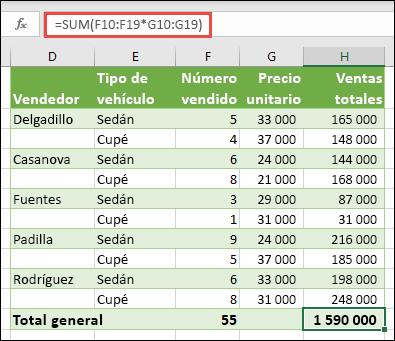 Fórmula de matriz de una sola celda para calcular un total general con = suma (F10: F19 * G10: G19)