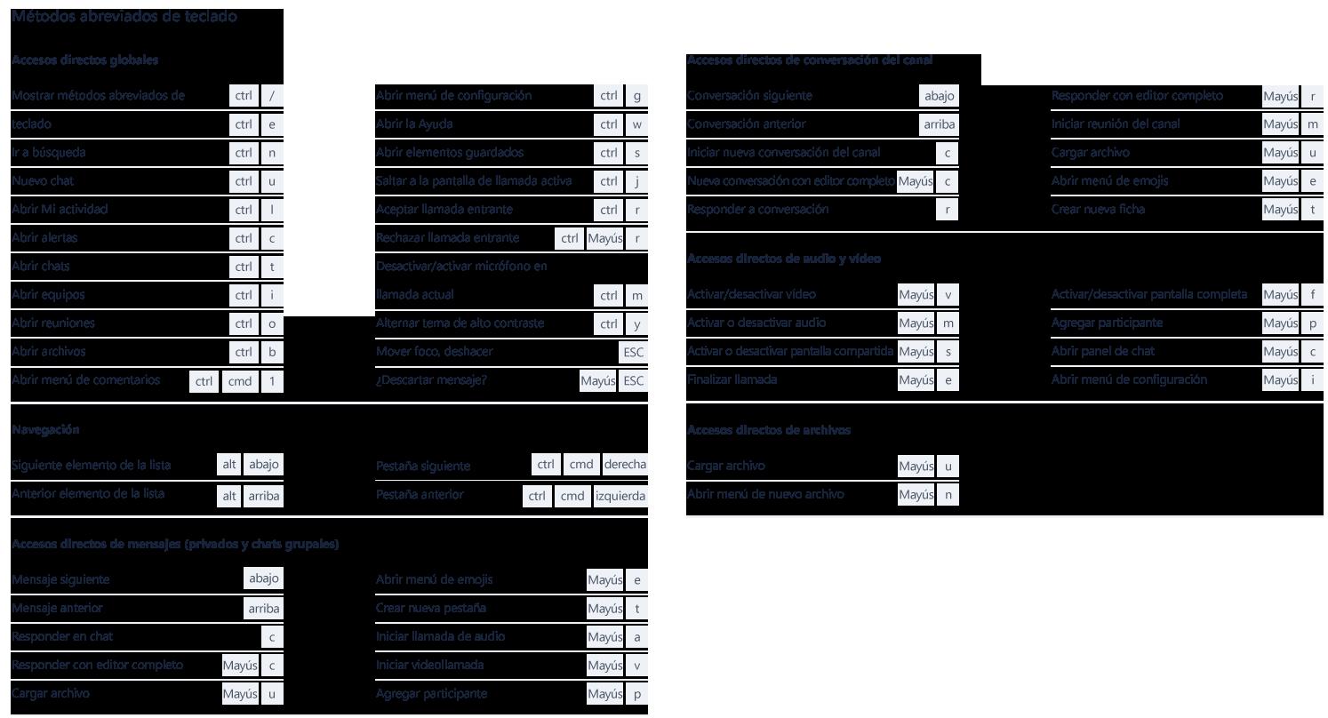 Esta captura de pantalla muestra las diversas combinaciones de teclas disponibles en Microsoft Teams.