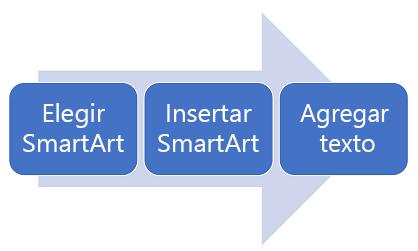 Un diagrama de proceso de izquierda a derecha.