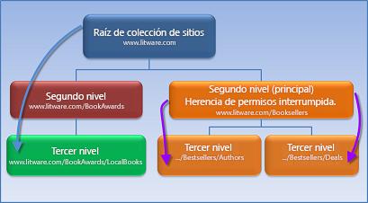 Diagrama que muestra una colección de sitios donde se han dejado de heredar permisos.