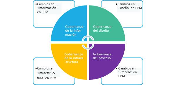 Cuatro áreas clave para el cambio de la solución PPM: Información, Diseño, Infraestructura y Proceso.