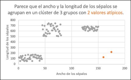Gráfico de dispersión donde se muestran valores atípicos